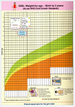 Girl Weight Chart